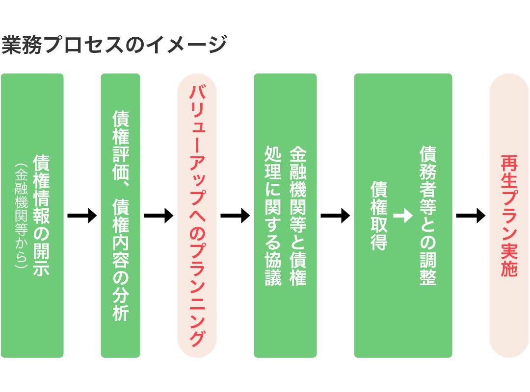 業務プロセスのイメージ