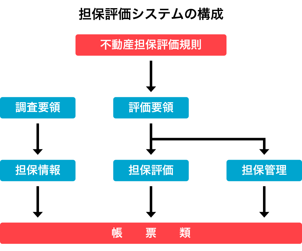 担保評価システムの構成